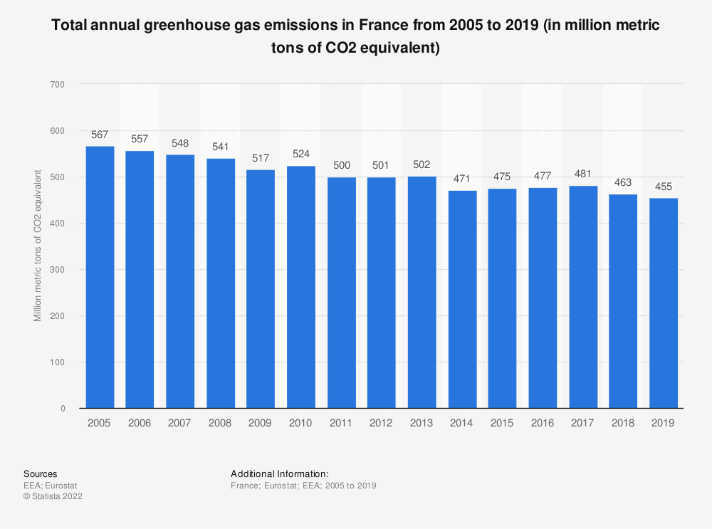 Statistic: Total annual greenhouse gas emissions including international aviation in France from 2005 to 2014 (in million tons of CO2 equivalent) | Statista