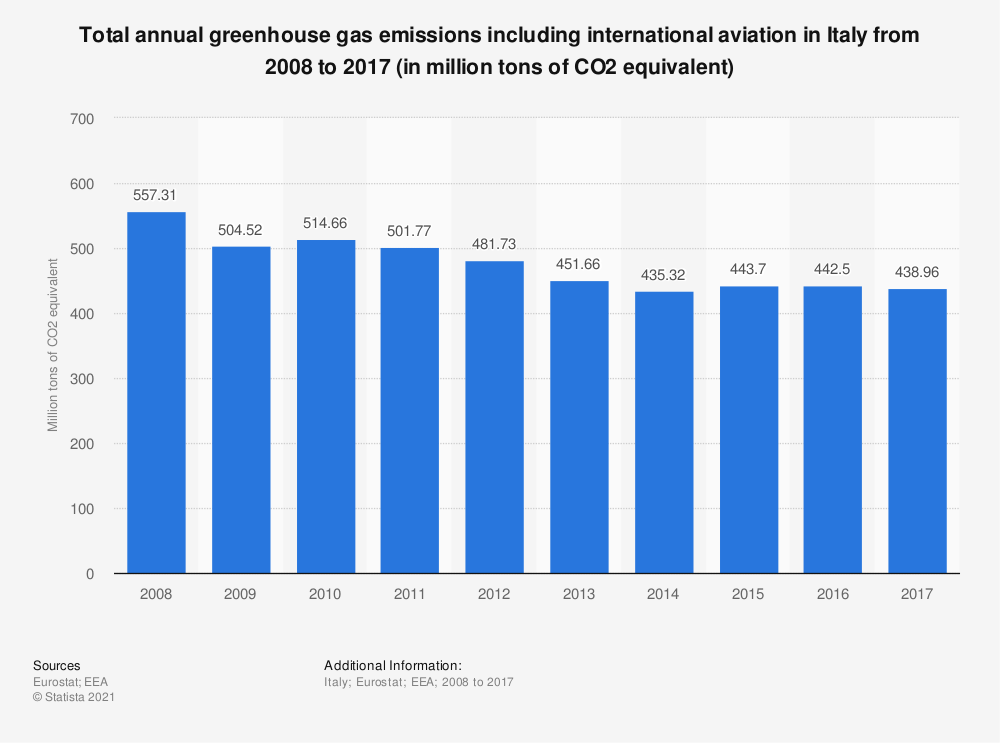 Statistic: Total annual greenhouse gas emissions including international aviation in Italy from 2005 to 2014 (in million tons of CO2 equivalent)  | Statista