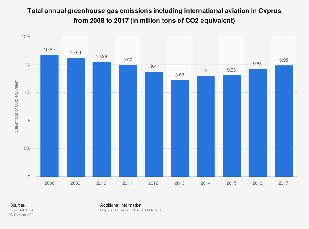 Statistic: Total annual greenhouse gas emissions including international aviation in Cyprus from 2008 to 2017 (in million tons of CO2 equivalent)  | Statista