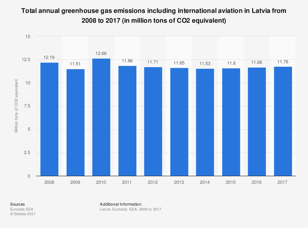 Statistic: Total annual greenhouse gas emissions including international aviation in Latvia from 2005 to 2014 (in million tons of CO2 equivalent)  | Statista