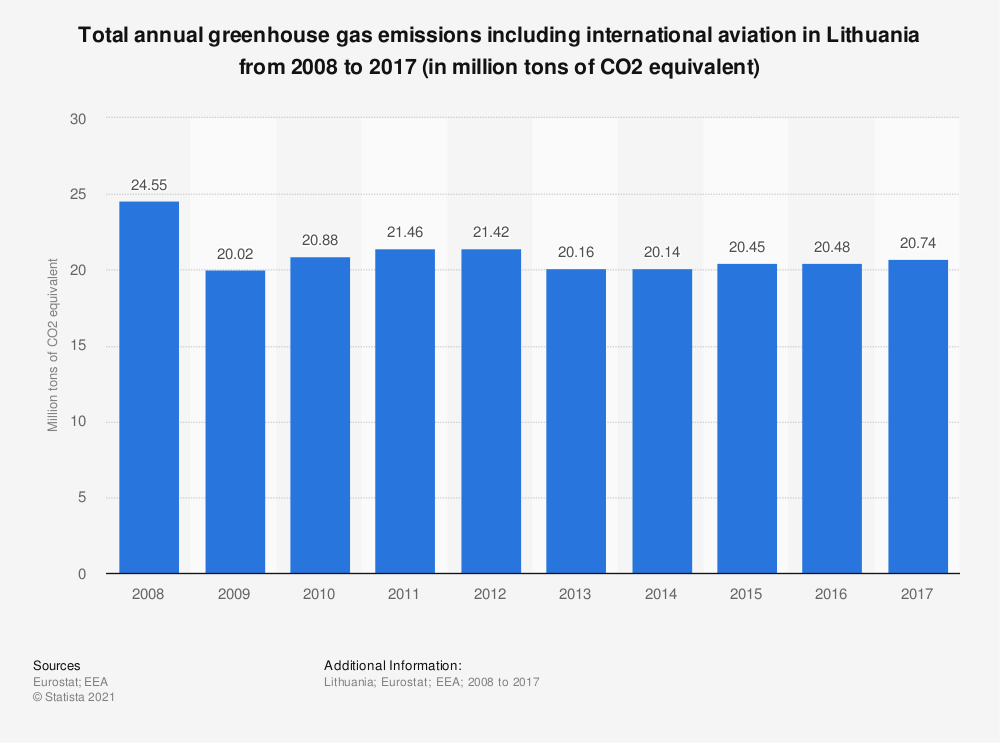 Statistic: Total annual greenhouse gas emissions including international aviation in Lithuania from 2005 to 2014 (in million tons of CO2 equivalent)  | Statista