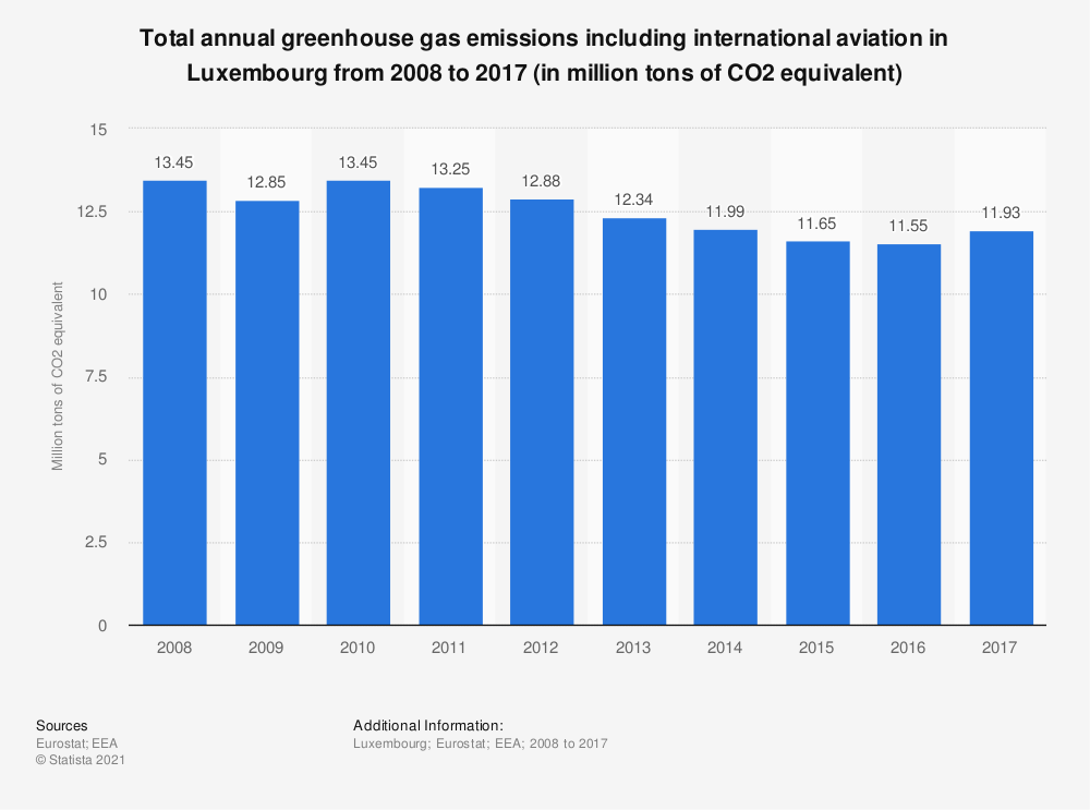 Statistic: Total annual greenhouse gas emissions including international aviation in Luxembourg from 2005 to 2014 (in million tons of CO2 equivalent)  | Statista
