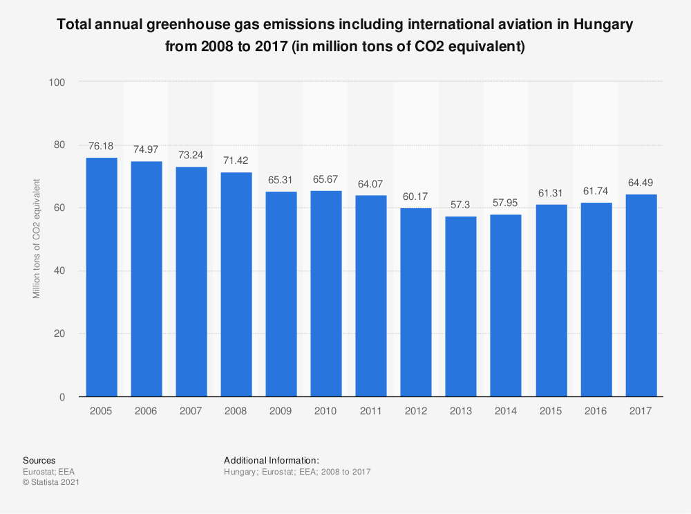 Statistic: Total annual greenhouse gas emissions including international aviation in Hungary from 2005 to 2014 (in million tons of CO2 equivalent)  | Statista