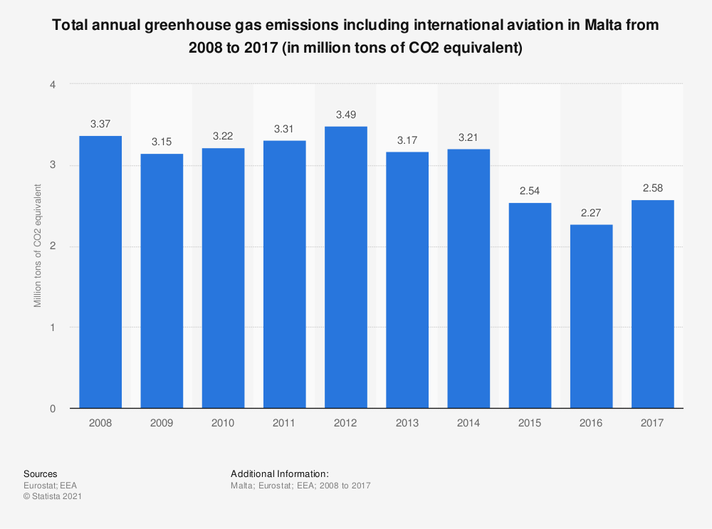 Statistic: Total annual greenhouse gas emissions including international aviation in Malta from 2008 to 2017 (in million tons of CO2 equivalent)  | Statista