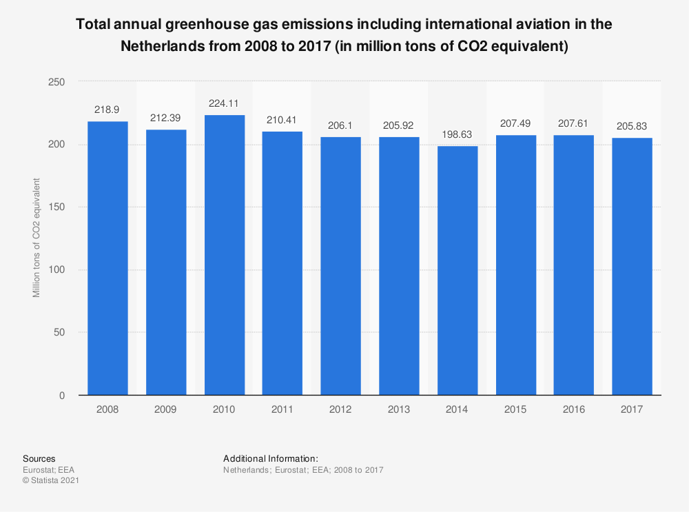 Statistic: Total annual greenhouse gas emissions including international aviation in the Netherlands from 2005 to 2014 (in million tons of CO2 equivalent)  | Statista