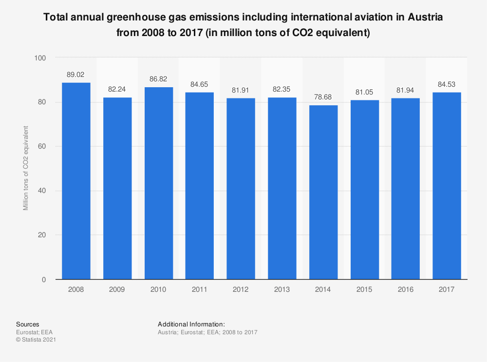 Statistic: Total annual greenhouse gas emissions including international aviation in Austria from 2005 to 2014 (in million tons of CO2 equivalent)  | Statista