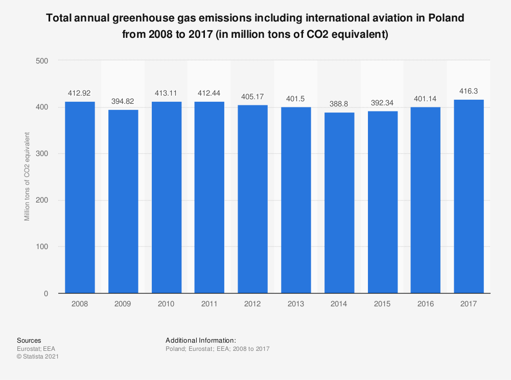 Statistic: Total annual greenhouse gas emissions including international aviation in Poland from 2008 to 2017 (in million tons of CO2 equivalent)  | Statista
