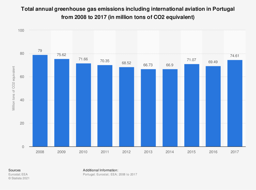 Statistic: Total annual greenhouse gas emissions including international aviation in Portugal from 2005 to 2014 (in million tons of CO2 equivalent)  | Statista
