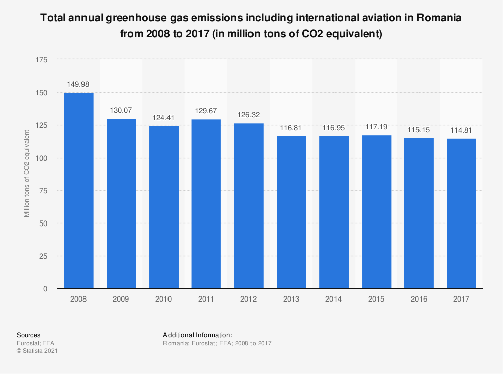 Statistic: Total annual greenhouse gas emissions including international aviation in Romania from 2008 to 2017 (in million tons of CO2 equivalent)  | Statista