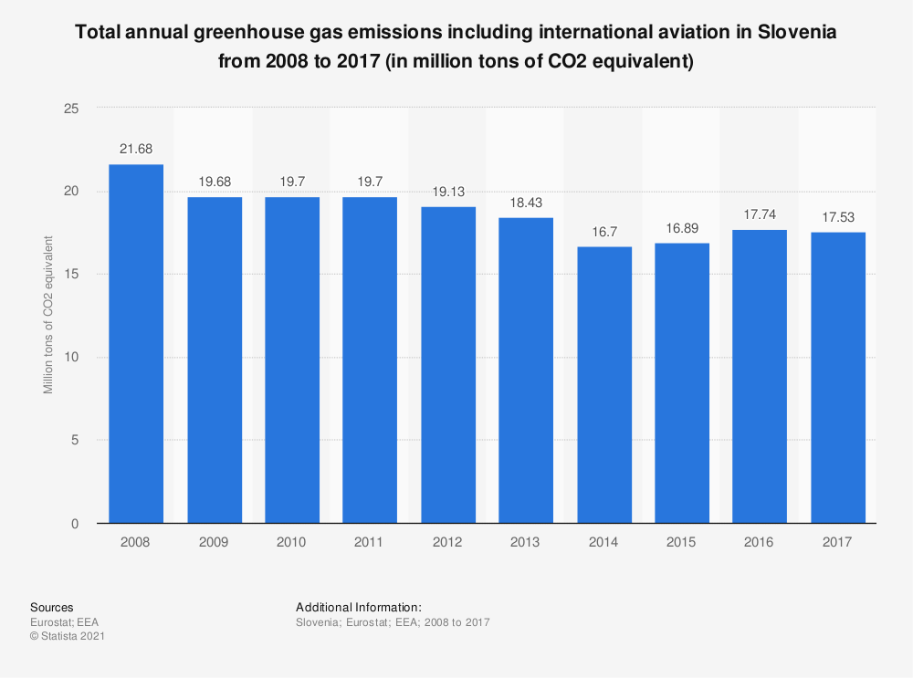 Statistic: Total annual greenhouse gas emissions including international aviation in Slovenia from 2008 to 2017 (in million tons of CO2 equivalent)  | Statista