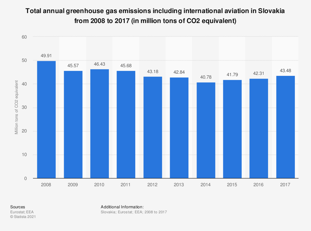 Statistic: Total annual greenhouse gas emissions including international aviation in Slovakia from 2005 to 2014 (in million tons of CO2 equivalent)  | Statista