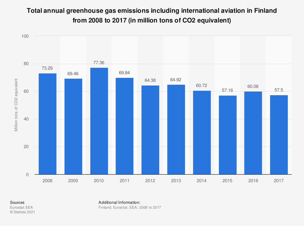 Statistic: Total annual greenhouse gas emissions including international aviation in Finland from 2005 to 2014 (in million tons of CO2 equivalent)  | Statista