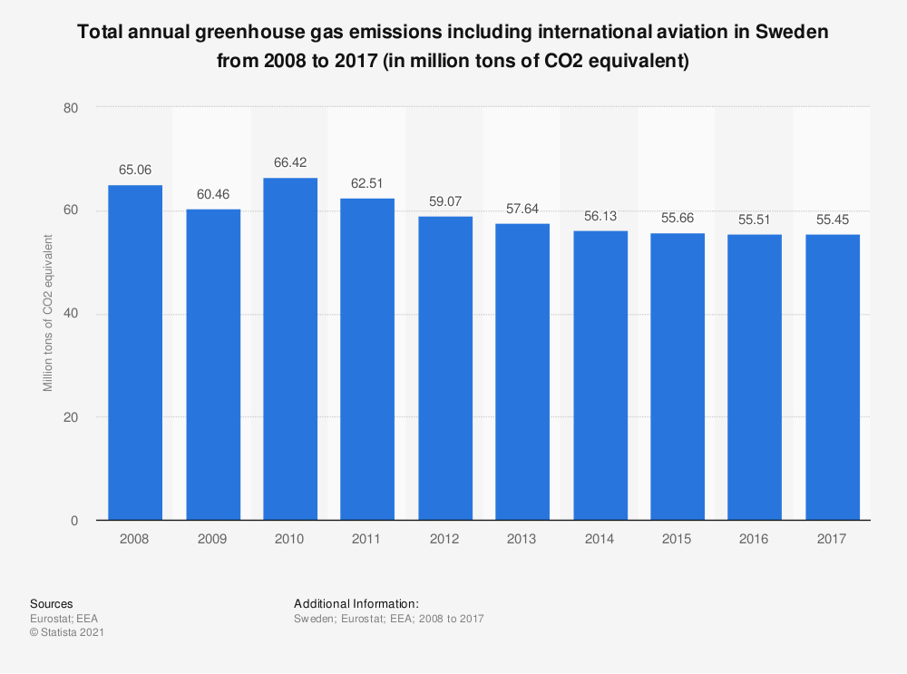 Statistic: Total annual greenhouse gas emissions including international aviation in Sweden from 2008 to 2017 (in million tons of CO2 equivalent)  | Statista
