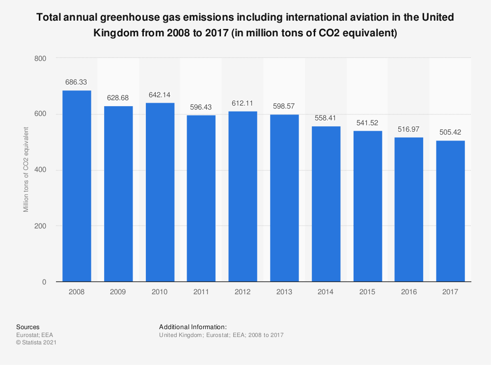 Statistic: Total annual greenhouse gas emissions including international aviation in the United Kingdom from 2008 to 2017 (in million tons of CO2 equivalent)  | Statista