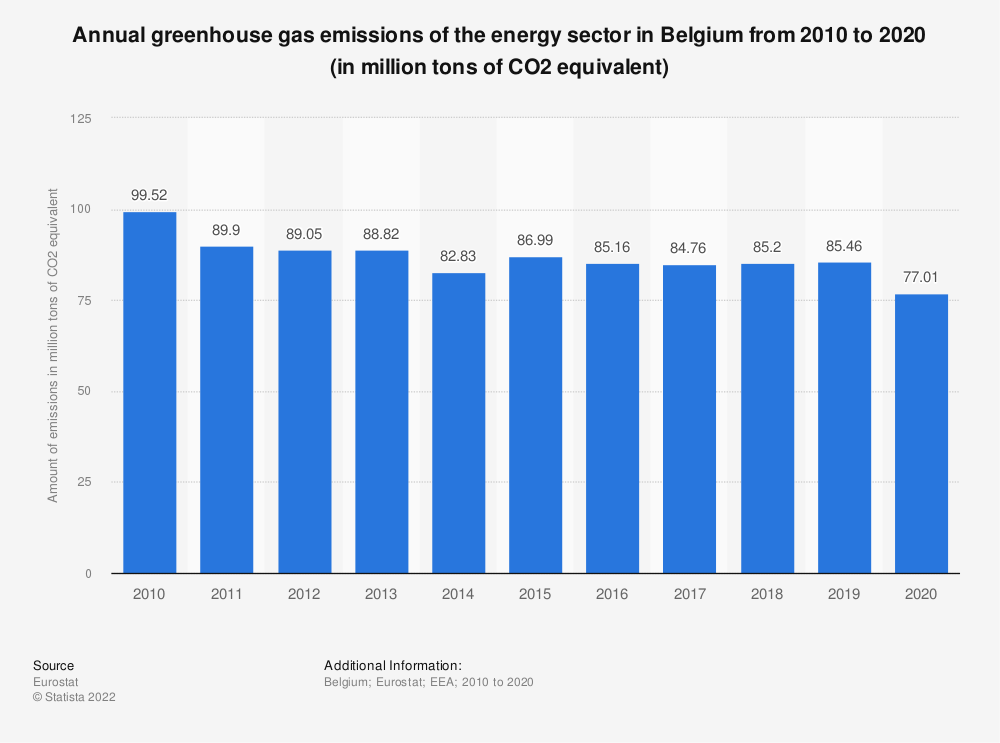 Statistic: Annual greenhouse gas emissions of the energy sector in Belgium from 2005 to 2014 (in million tons of CO2 equivalent)  | Statista