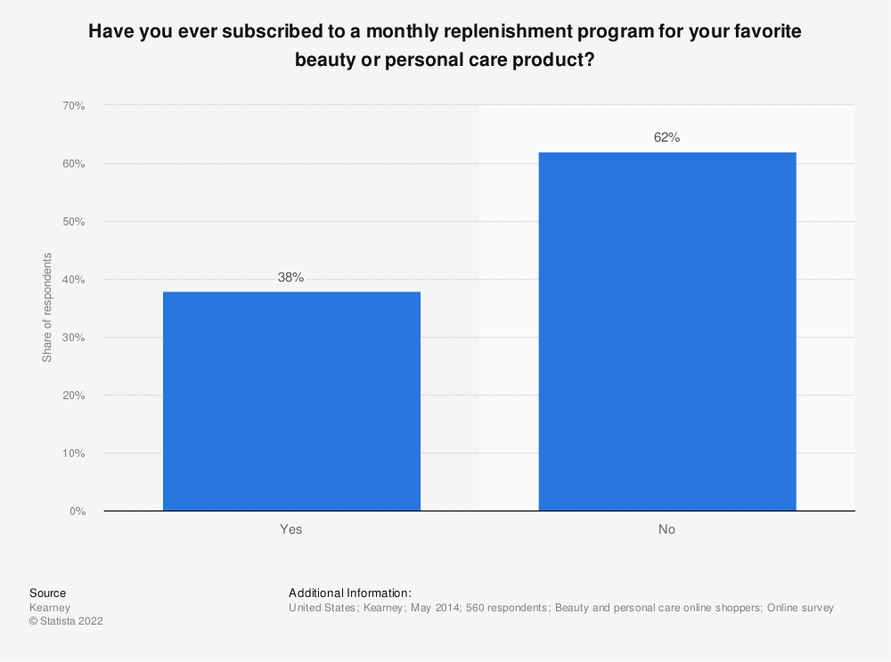 Statistic: Have you ever subscribed to a monthly replenishment program for your favorite beauty or personal care product? | Statista