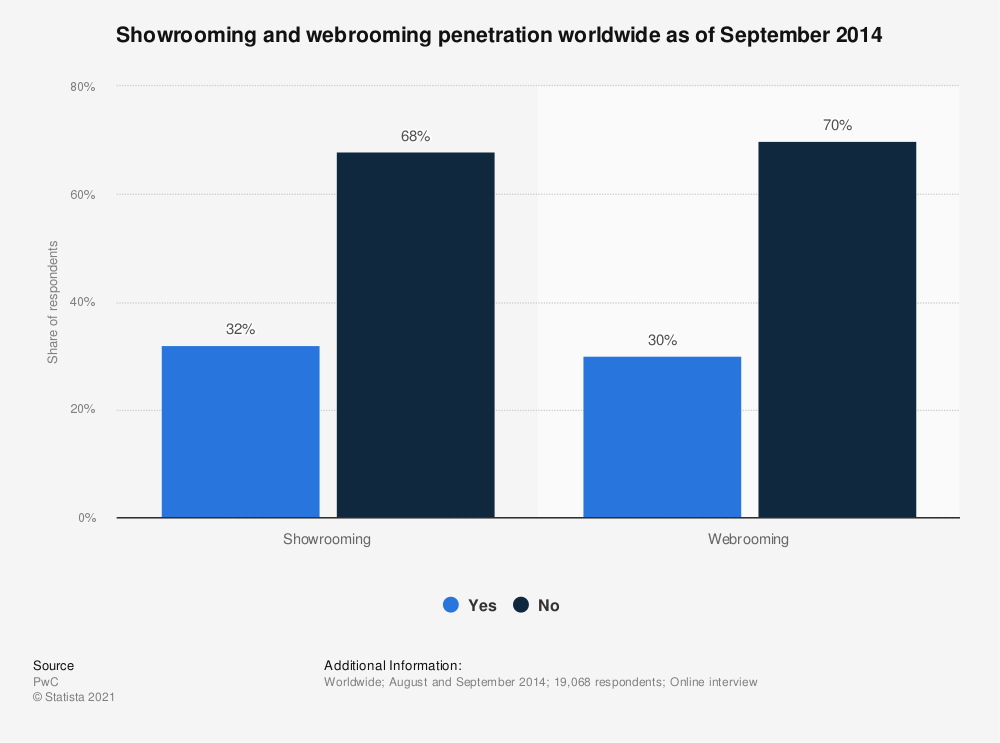 Statistic: Showrooming and webrooming penetration worldwide as of September 2014 | Statista