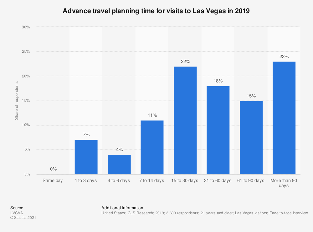 Statistic: Advance travel planning time for visits to Las Vegas in 2019 | Statista