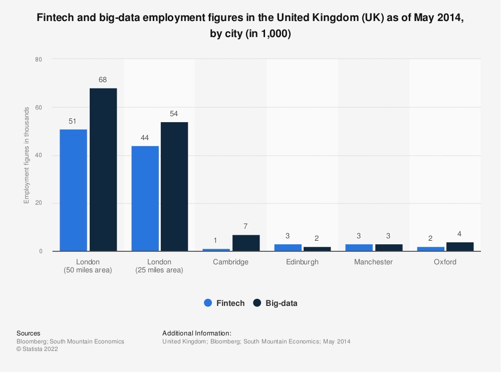 Statistic: Fintech and big-data employment figures in the United Kingdom (UK) as of May 2014, by city (in 1,000) | Statista