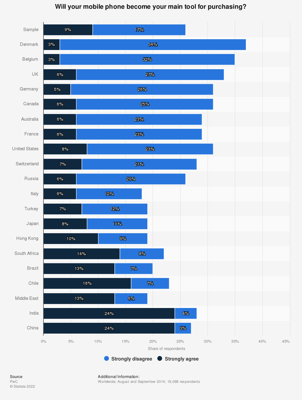 Statistic: Will your mobile phone become your main tool for purchasing? | Statista