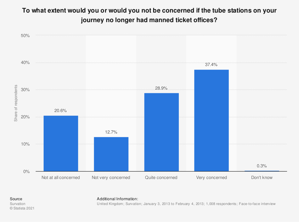 Statistic: To what extent would you or would you not be concerned if the tube stations on your journey no longer had manned ticket offices? | Statista
