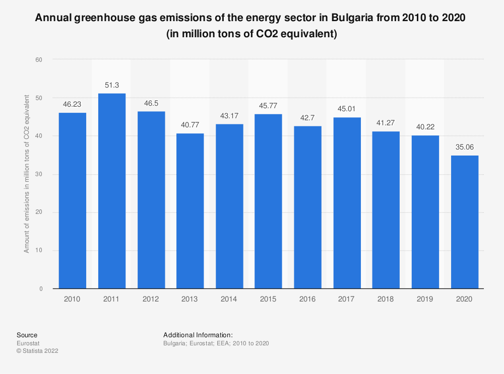 Statistic: Annual greenhouse gas emissions of the energy sector in Bulgaria from 2008 to 2017 (in million tons of CO2 equivalent)  | Statista