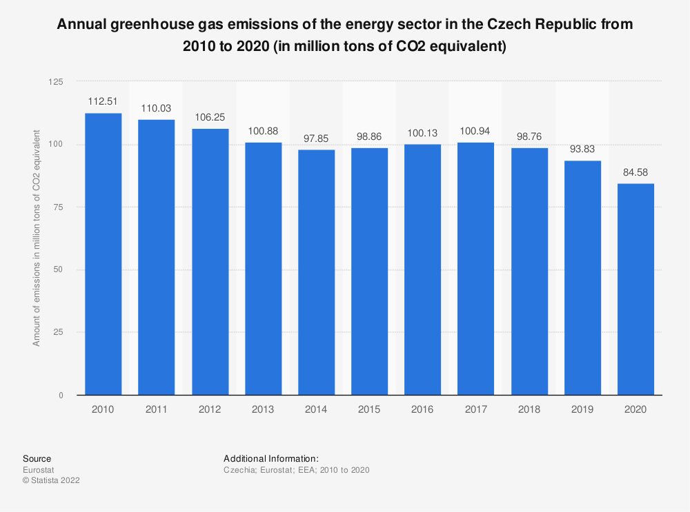 Statistic: Annual greenhouse gas emissions of the energy sector in the Czech Republic from 2005 to 2014 (in million tons of CO2 equivalent)  | Statista