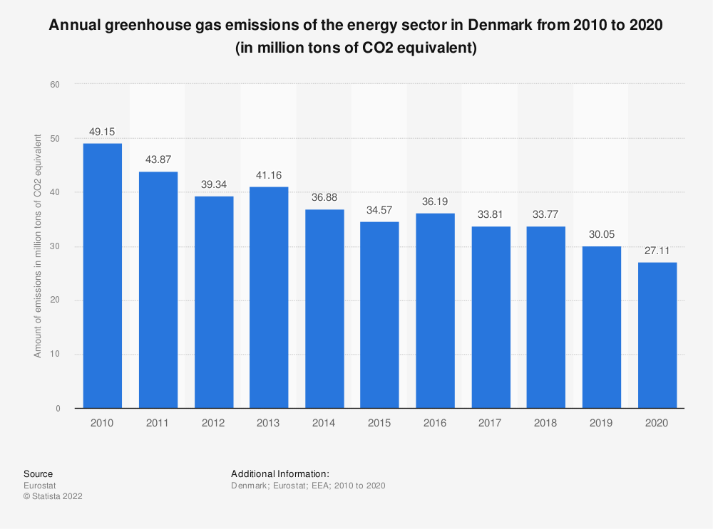Statistic: Annual greenhouse gas emissions of the energy sector in Denmark from 2005 to 2014 (in million tons of CO2 equivalent)  | Statista