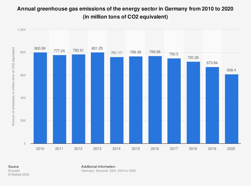 Statistic: Annual greenhouse gas emissions of the energy sector in Germany from 2008 to 2017 (in million tons of CO2 equivalent)  | Statista