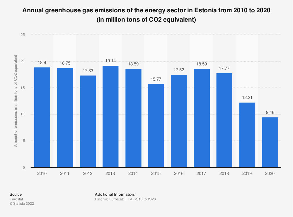 Statistic: Annual greenhouse gas emissions of the energy sector in Estonia from 2005 to 2014 (in million tons of CO2 equivalent)  | Statista