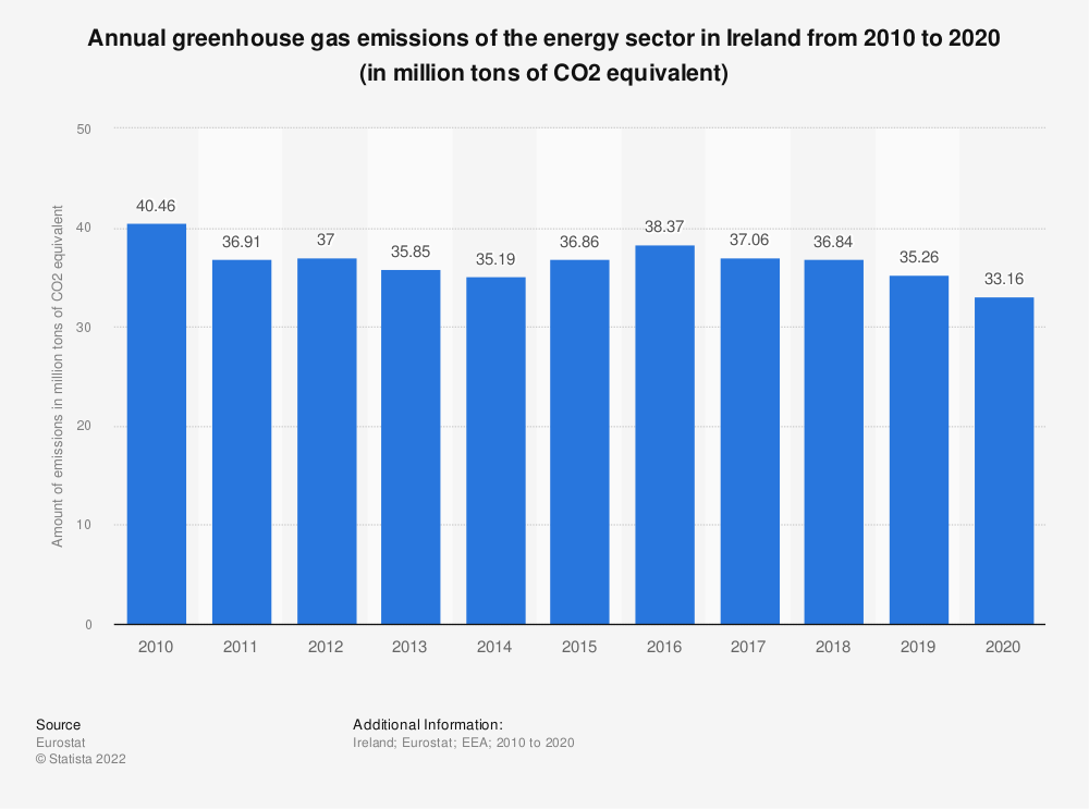 Statistic: Annual greenhouse gas emissions of the energy sector in Ireland from 2005 to 2014 (in million tons of CO2 equivalent)  | Statista