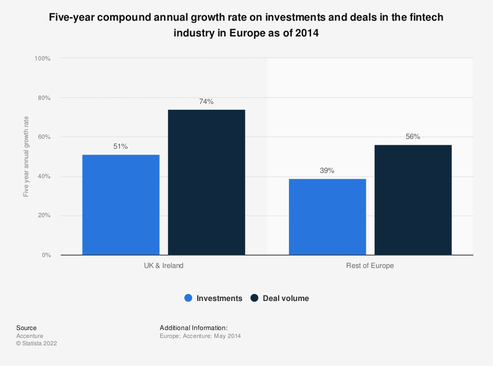 Statistic: Five-year compound annual growth rate on investments and deals in the fintech industry in Europe as of 2014 | Statista
