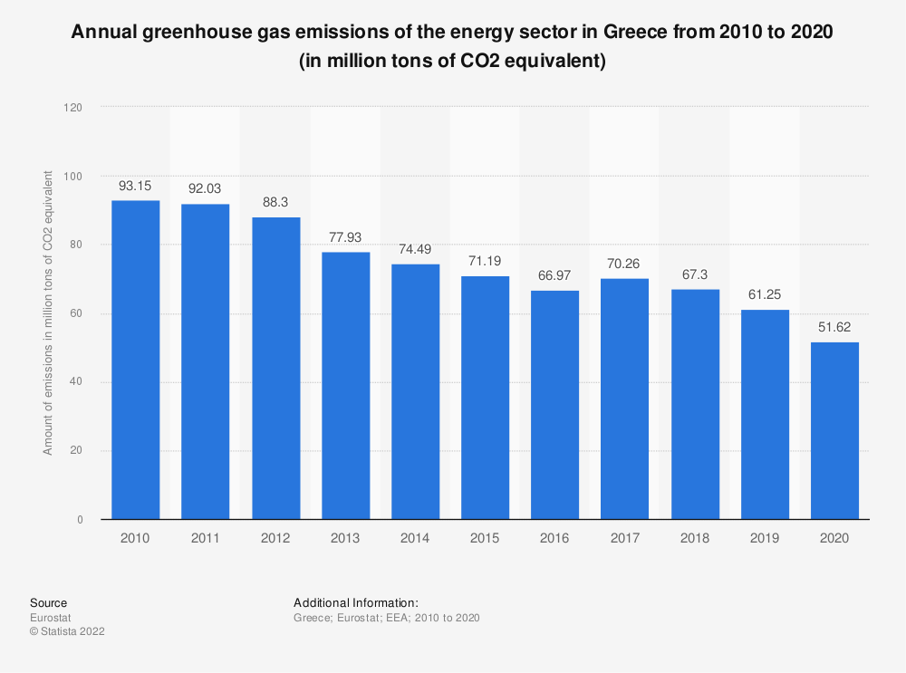 Statistic: Annual greenhouse gas emissions of the energy sector in Greece from 2005 to 2014 (in million tons of CO2 equivalent)  | Statista