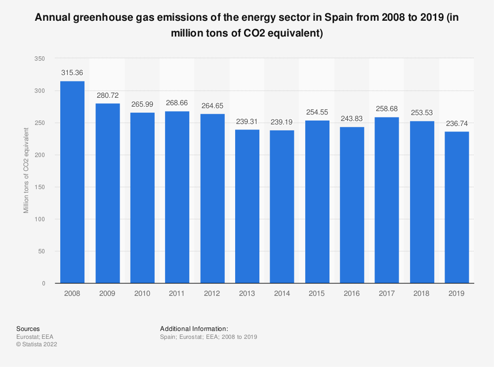 Statistic: Annual greenhouse gas emissions of the energy sector in Spain from 2005 to 2016 (in million tons of CO2 equivalent)  | Statista