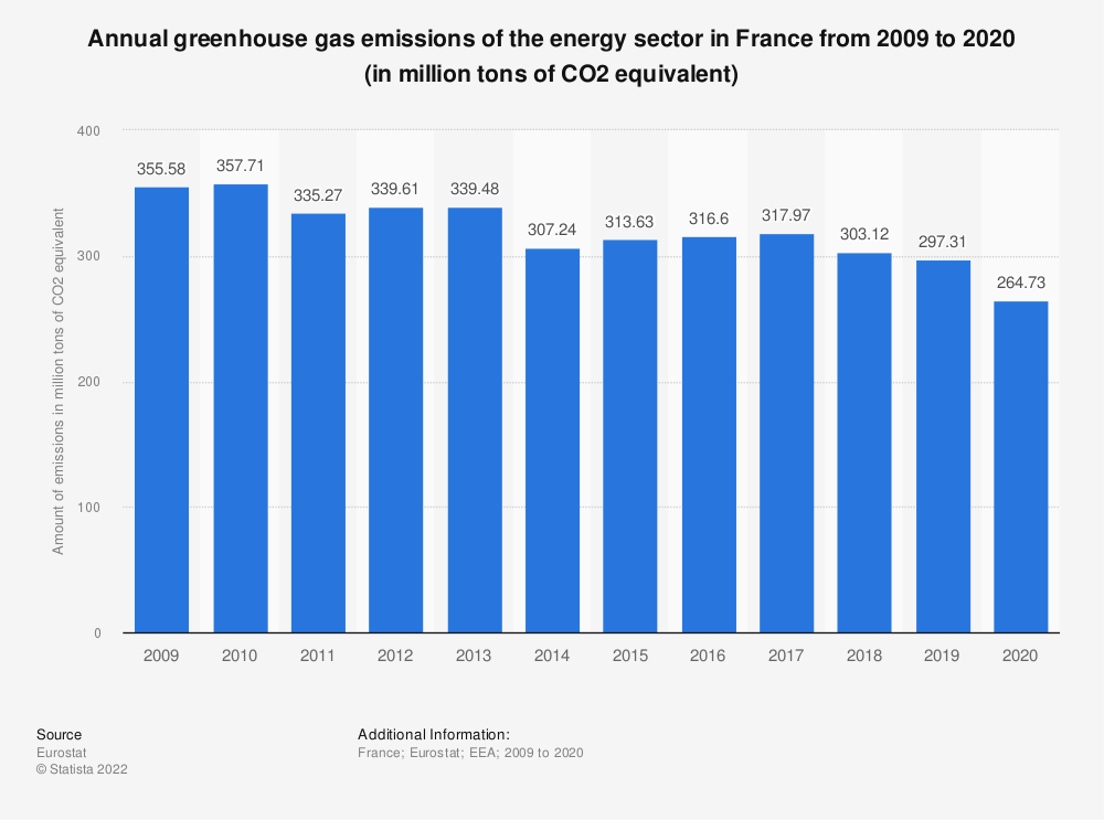 Statistic: Annual greenhouse gas emissions of the energy sector in France from 2005 to 2014 (in million tons of CO2 equivalent)  | Statista