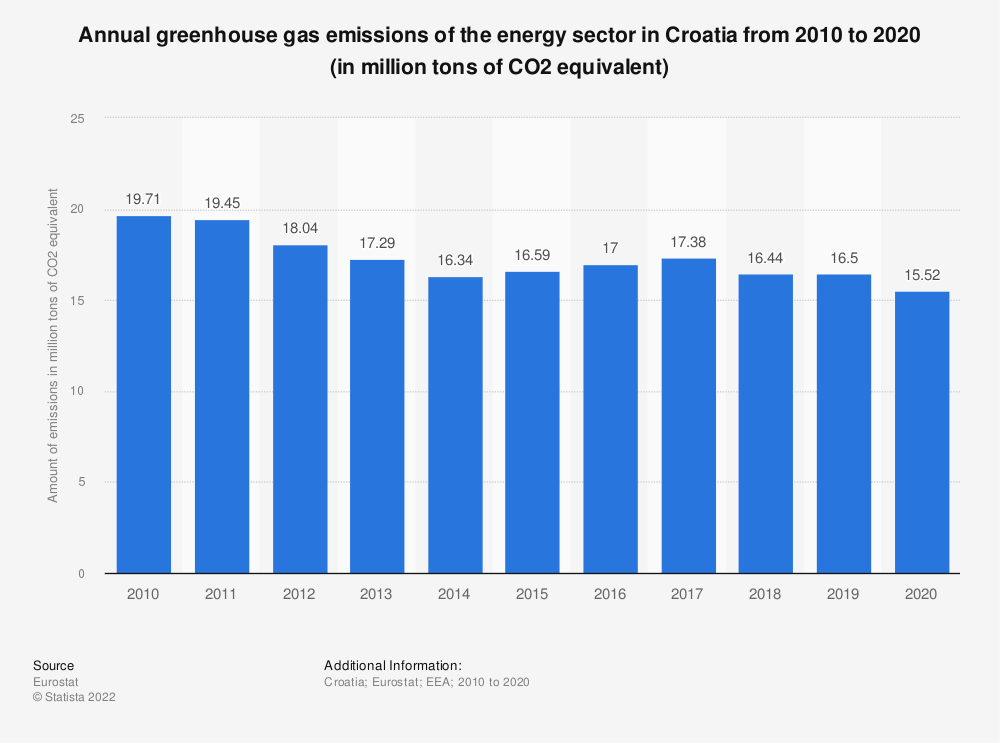 Statistic: Annual greenhouse gas emissions of the energy sector in Croatia from 2005 to 2014 (in million tons of CO2 equivalent)  | Statista