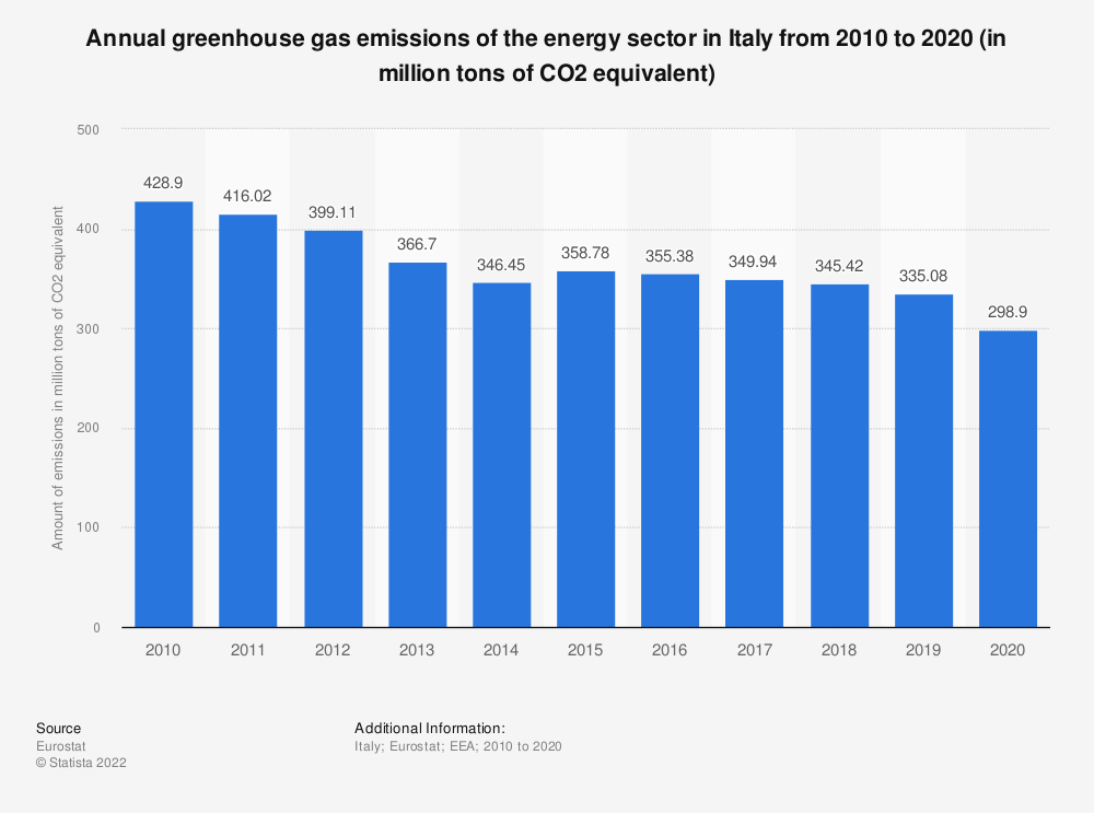 Statistic: Annual greenhouse gas emissions of the energy sector in Italy from 2005 to 2014 (in million tons of CO2 equivalent)  | Statista