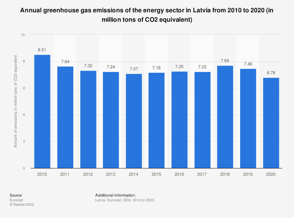 Statistic: Annual greenhouse gas emissions of the energy sector in Latvia from 2008 to 2017 (in million tons of CO2 equivalent)  | Statista