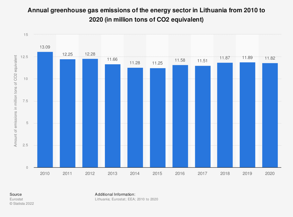 Statistic: Annual greenhouse gas emissions of the energy sector in Lithuania from 2008 to 2017 (in million tons of CO2 equivalent)  | Statista