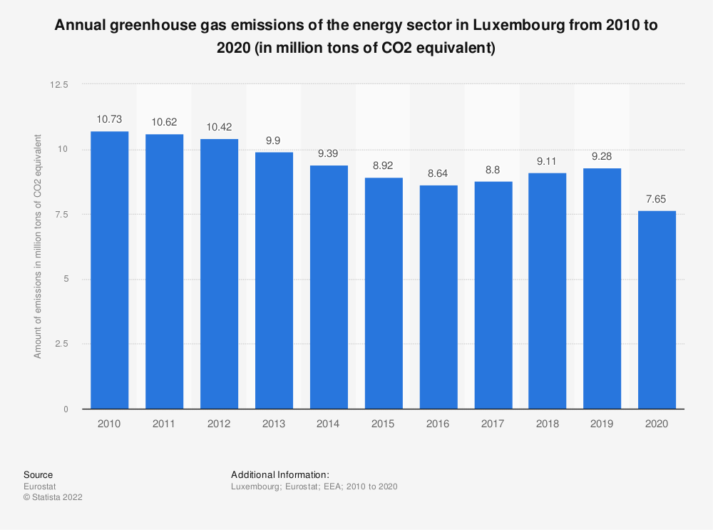 Statistic: Annual greenhouse gas emissions of the energy sector in Luxembourg from 2005 to 2014 (in million tons of CO2 equivalent)  | Statista