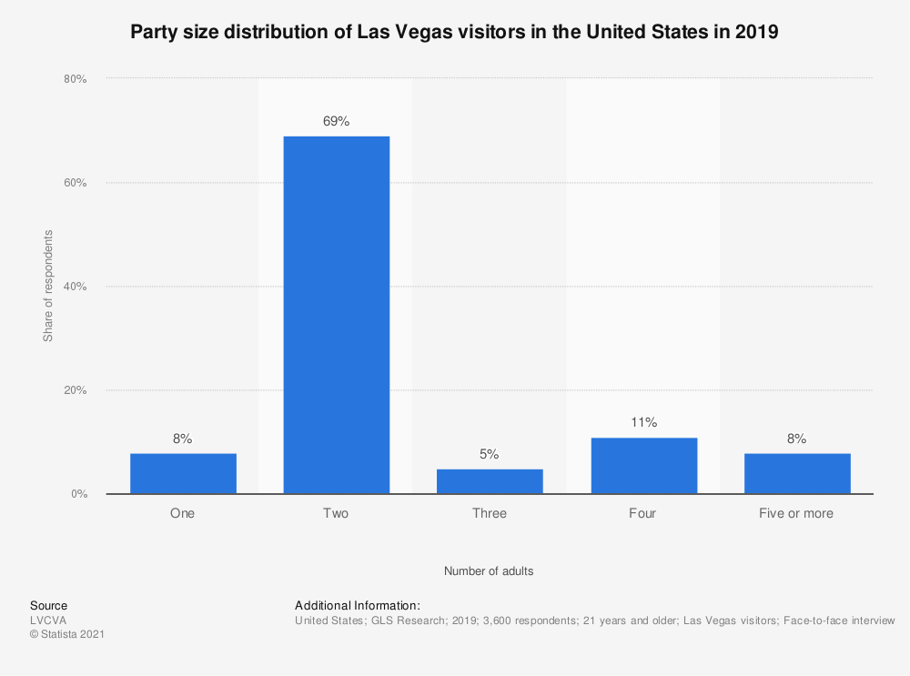 Statistic: Party size distribution of Las Vegas visitors in the United States in 2018 | Statista