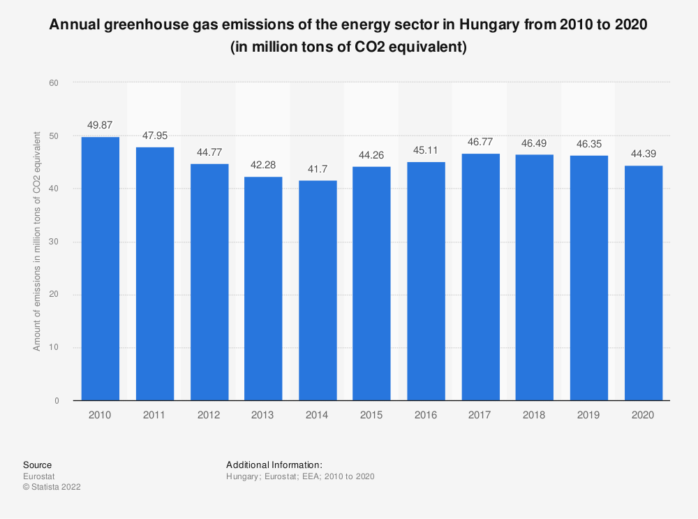 Statistic: Annual greenhouse gas emissions of the energy sector in Hungary from 2005 to 2014 (in million tons of CO2 equivalent)  | Statista