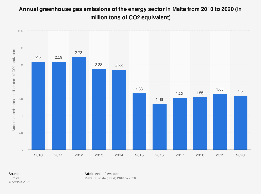 Statistic: Annual greenhouse gas emissions of the energy sector in Malta from 2008 to 2017 (in million tons of CO2 equivalent)  | Statista