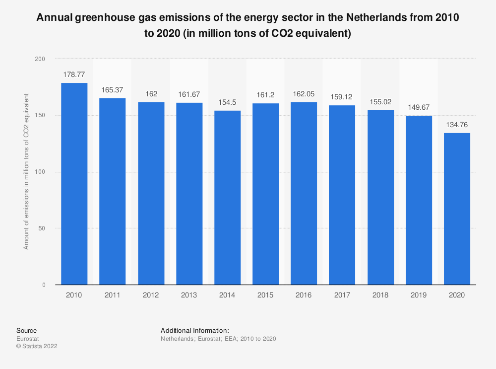 Statistic: Annual greenhouse gas emissions of the energy sector in the Netherlands from 2005 to 2014 (in million tons of CO2 equivalent)  | Statista