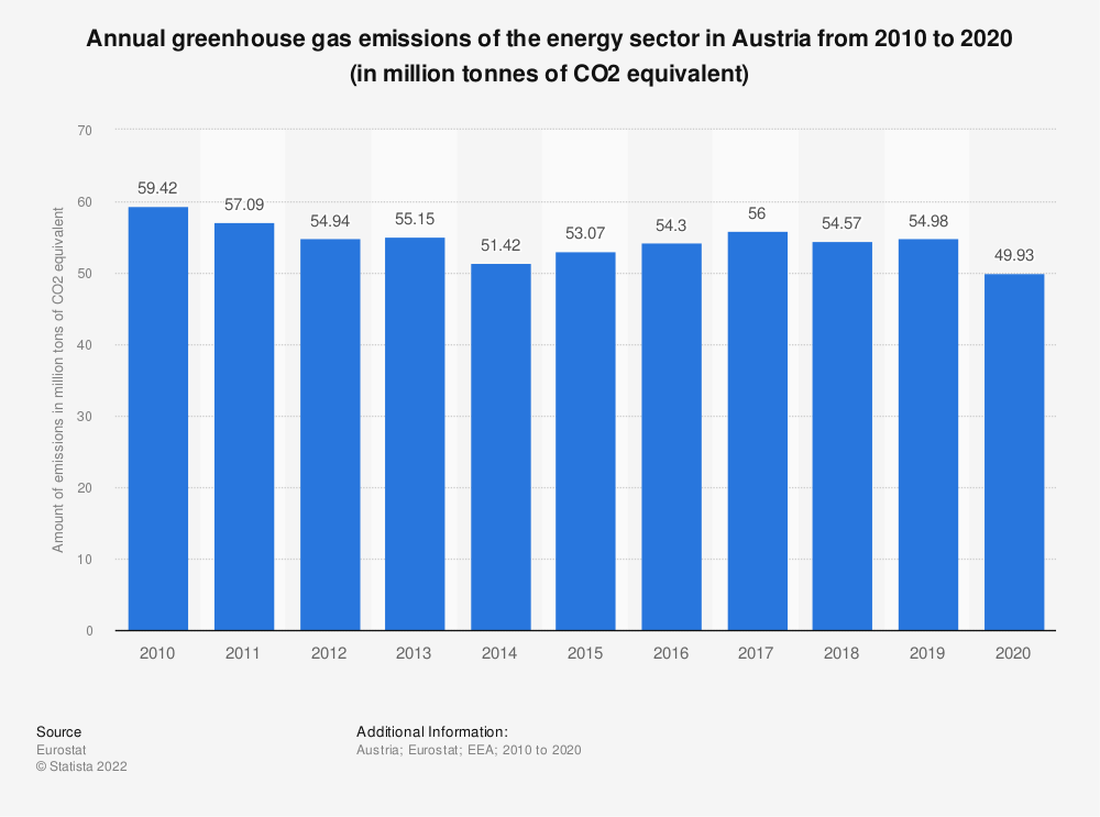 Statistic: Annual greenhouse gas emissions of the energy sector in Austria from 2005 to 2014 (in million tonnes of CO2 equivalent)  | Statista