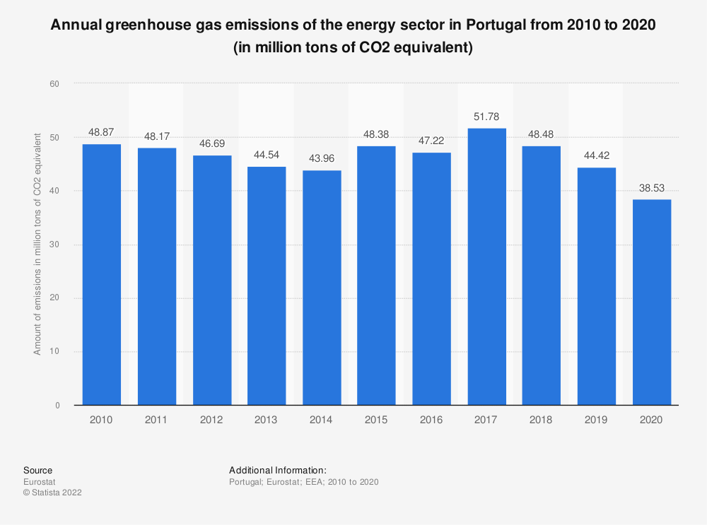 Statistic: Annual greenhouse gas emissions of the energy sector in Portugal from 2005 to 2014 (in million tons of CO2 equivalent)  | Statista