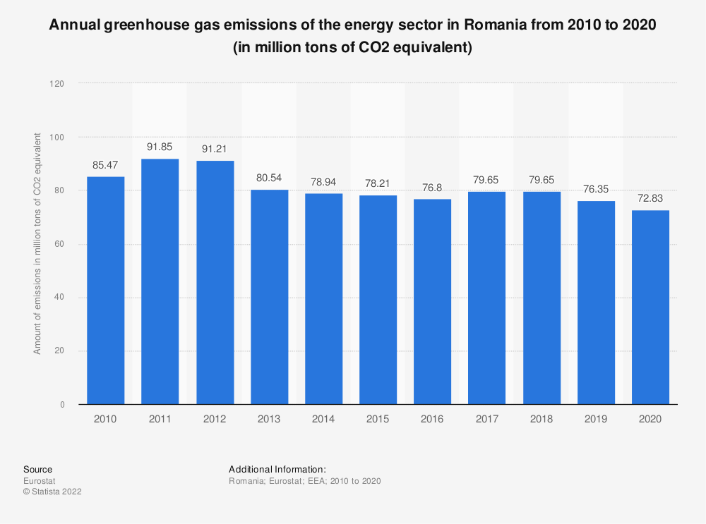 Statistic: Annual greenhouse gas emissions of the energy sector in Romania from 2005 to 2014 (in million tons of CO2 equivalent)  | Statista