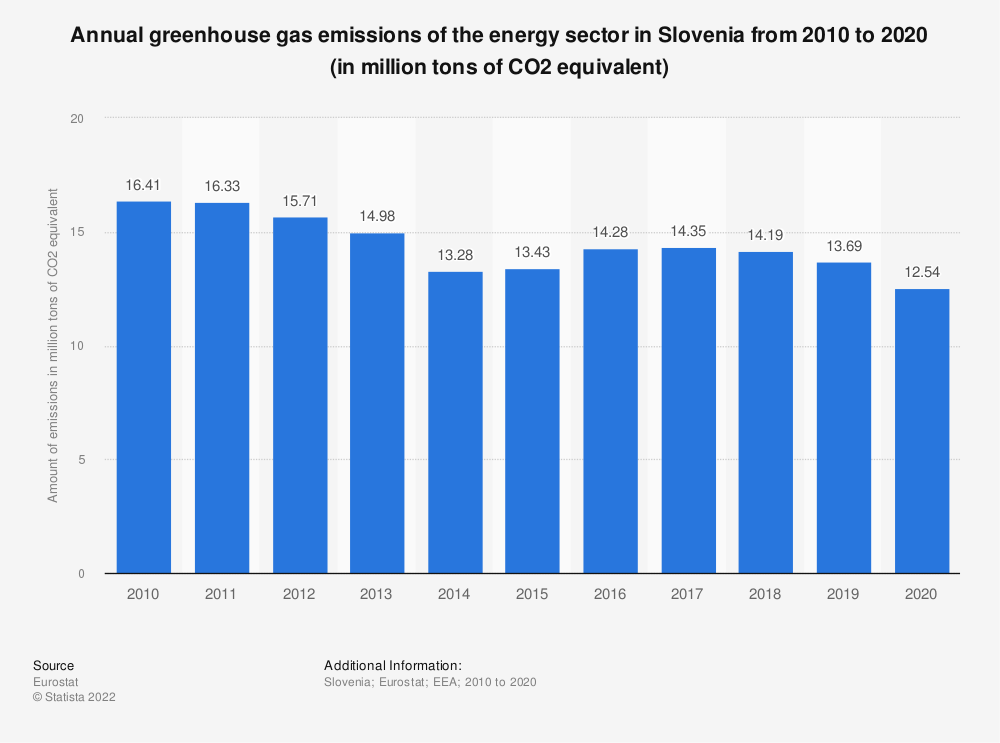 Statistic: Annual greenhouse gas emissions of the energy sector in Slovenia from 2005 to 2014 (in million tons of CO2 equivalent)  | Statista