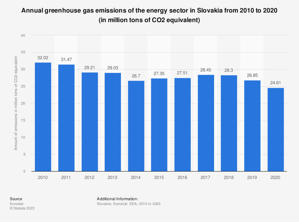 Statistic: Annual greenhouse gas emissions of the energy sector in Slovakia from 2005 to 2014 (in million tons of CO2 equivalent)  | Statista
