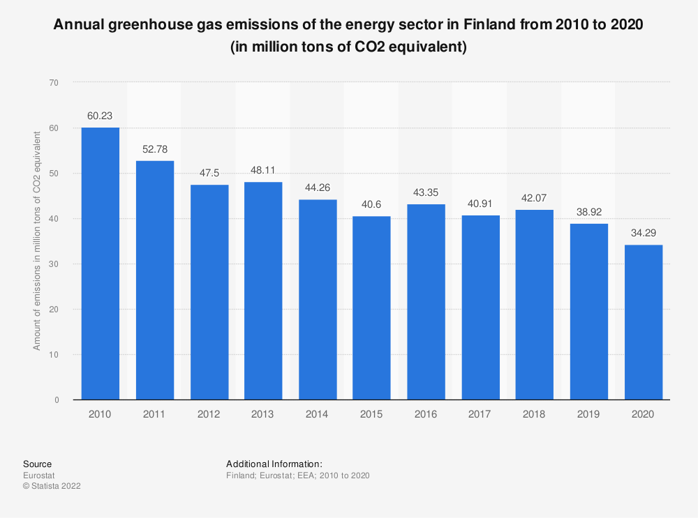 Statistic: Annual greenhouse gas emissions of the energy sector in Finland from 2005 to 2014 (in million tons of CO2 equivalent)  | Statista
